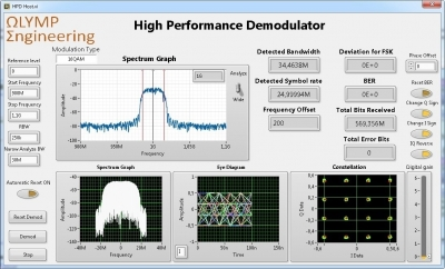 High Performance Demodulator Library in FPGA