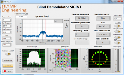 Developing an FPGA-based, high-performance demodulation library for a data rate up to 45 MS/s